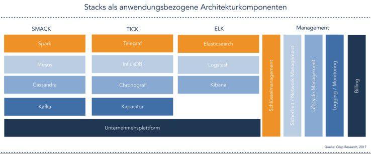 Diverse verfügbare Stacks bieten jeweils anwendungsbezogene Komponenten.