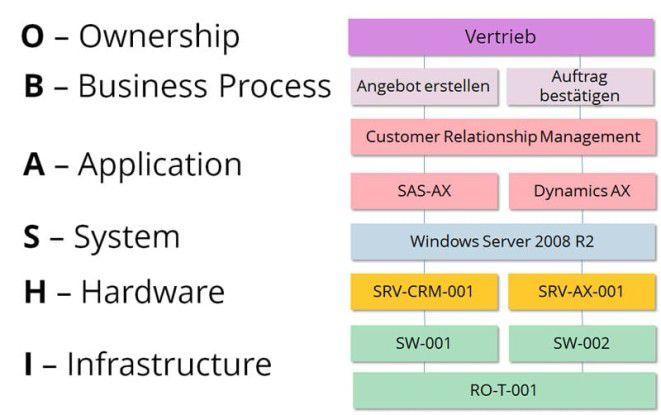 OBASHI schafft Transparenz mit Hilfe einfach verständlicher Business- & IT-Diagramme