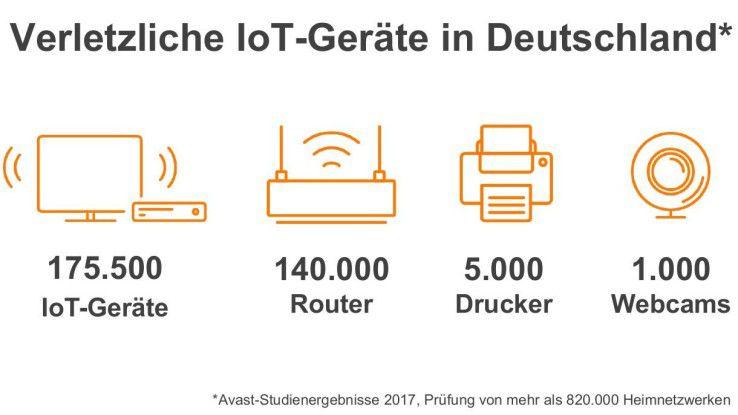 Allein in Deutschland ermittelte Avast 175.500 unsichere IoT-Geräte.