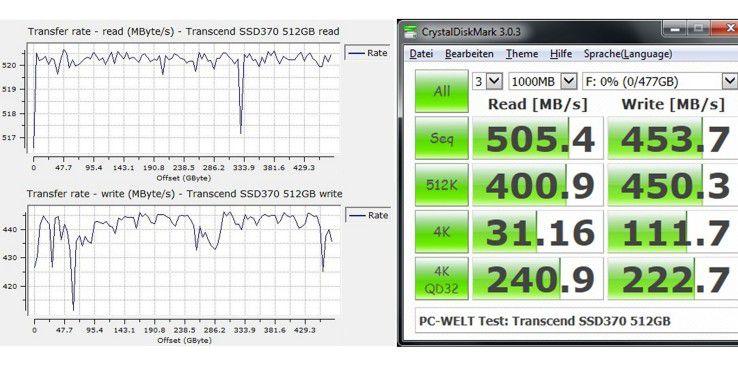 Datenraten beim sequenziellen (links) sowie wahlfreien Lesen und Schreiben der Transcend SSD370S 512GB