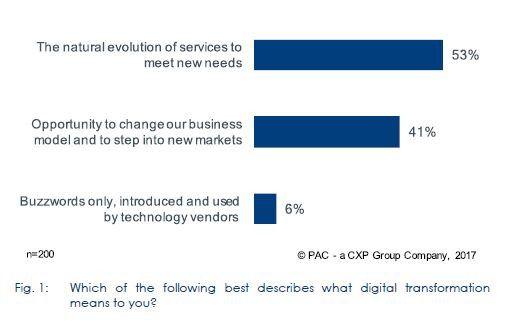 Die Mehrheit der europäischen IT-Entscheider betrachtet die Digitalisierung als Evolution, nicht als Disruption.
