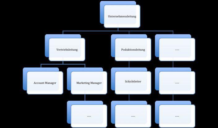 Die Aufbau- und Ablauforganisation