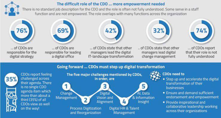 Chief Digital Officer müssen fünf Herausforderungen angehen.