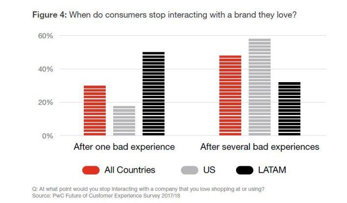 Wurden sie nur einmal enttäuscht, wenden sich 32 Prozent der Konsumenten von einer Marke ab, auch, wenn sie diese zuvor sehr mochten.