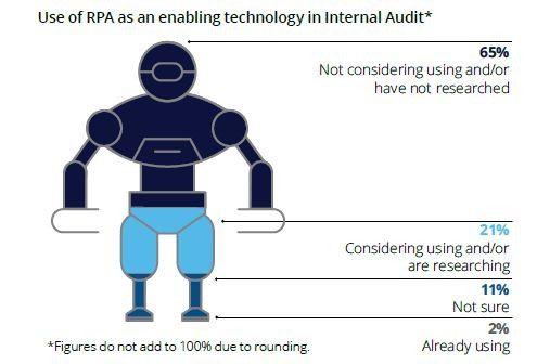Knapp zwei von drei CAEs sondieren noch nicht, wie sie roboterstützte Prozess-Automatisation anwenden könnten.