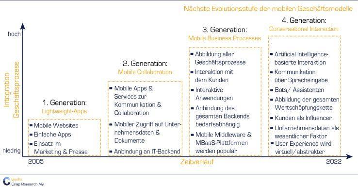 Evolutionsstufen der mobilen Geschäftsmodelle