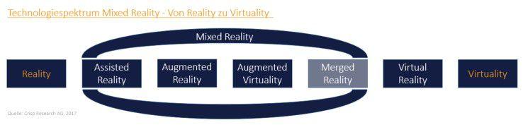 Das Technologiespektrum von Mixed Reality