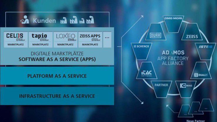 Die Idee hinter Adamos: Auf einer von der Software AG bereitgestellten PaaS-Plattform, die auf beliebigen IaaS-Ressourcen aufsetzen kann, wollen die Maschinenbauer Apps und Marktplätze entwickeln und sich nach Bedarf untereinander vernetzen.