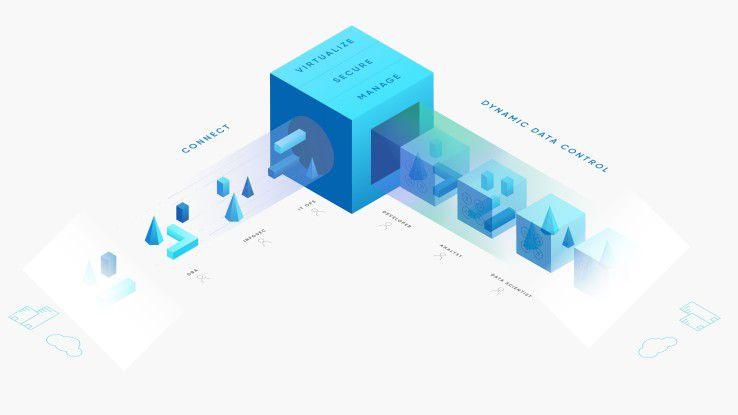 Mit der Delphix-Plattform erhalten DevOps schnell und im Self Service den Klon einer kompletten Datenumgebung für Testzwecke.