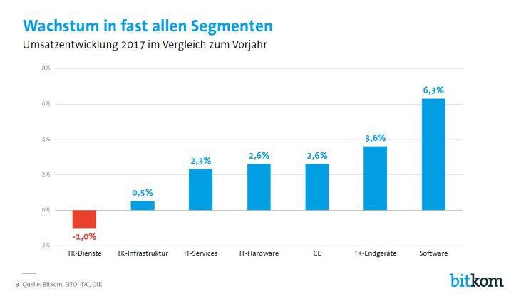 Bitkom 2017 Herbstprognose: Die Nachfrage nach Software bleibt hoch. Aber auch Krisensegmente wie die Hardware wachsen wieder.