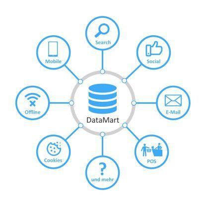 Im funktionierenden Performance Marketing dreht sich alles um Daten und deren Analyse.