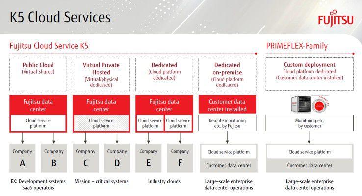 Die K5 Cloud Services von Fujitsu sollen die digitale Transformation in den Unternehmen vereinfachen.