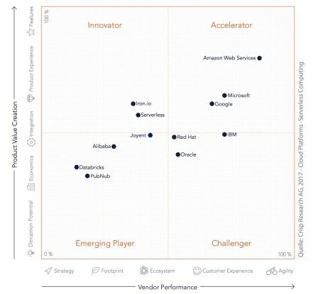 Crisp Vendor Universe Cloud Quadrant