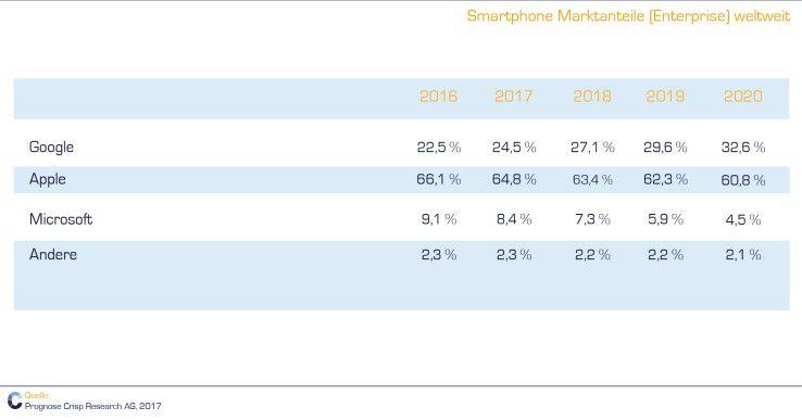 Smartphone Marktanteile (Enterprise) global