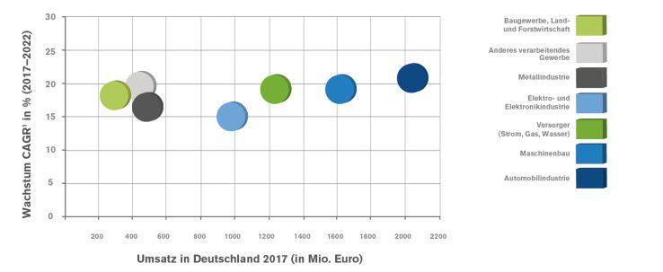 Die sieben Marktsegmente haben laut eco und ADL beim Thema IIoT enorme Potenziale.