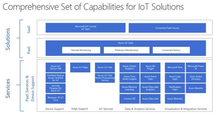 Microsofts IoT Portfolio (Dezember 2017)