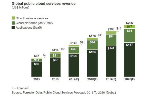Bis zum Jahr 2020 könnte der Markt für Public-Cloud-Dienste jedes Jahr um 22 Prozent wachsen, prognostiziert Forrester.