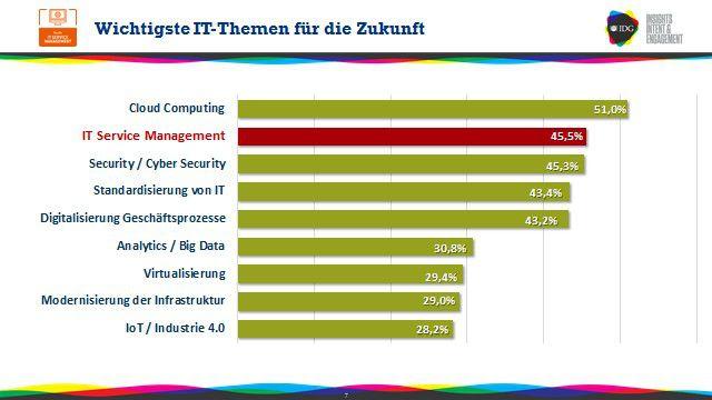 Das Thema ITSM rangiert in der Prioritätenliste der Verantwortlichen in den Unternehmen weit oben.