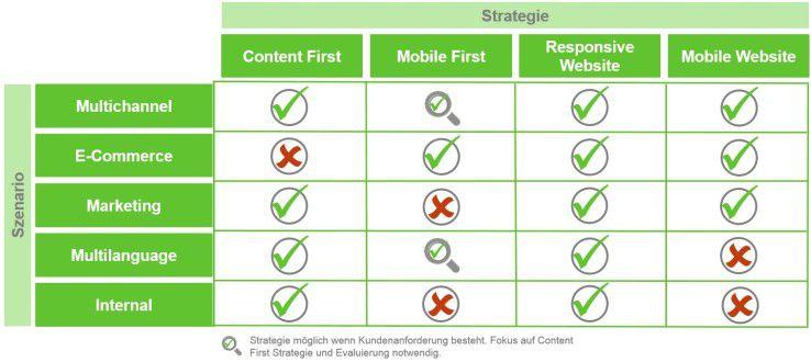 Die Anforderungsmatrix hilft bei der Entscheidungsfindung in Bezug auf Strategie und Szenario beim Responsive Webdesign.