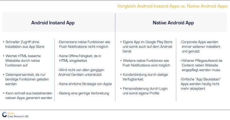 Android Instant Apps versus Native Andriod Apps