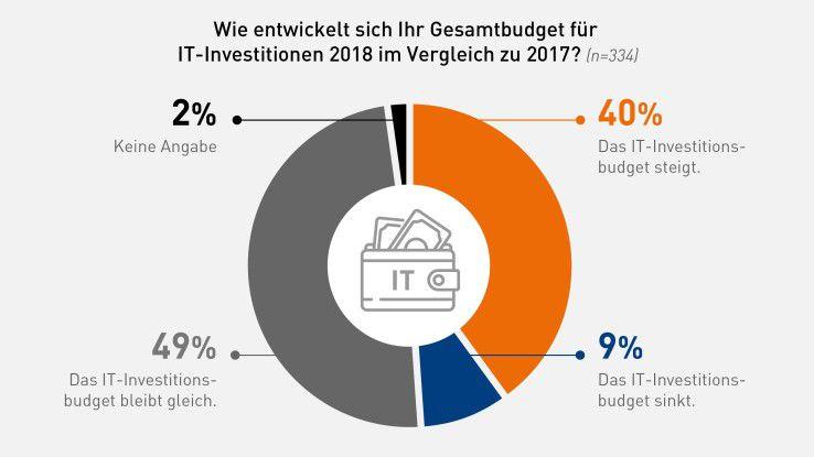 Vier von zehn SAP-Anwenderunternehmen können mehr Geld für IT ausgeben als im vergangenen Jahr.