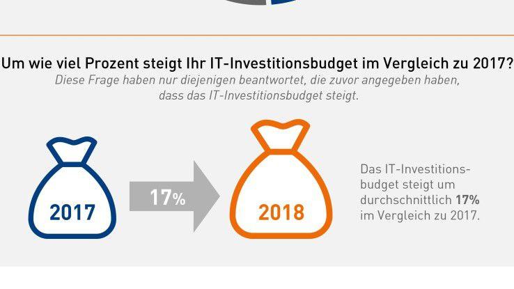 Nicht kleckern, sondern klotzen: Um 17 Prozent steigen im Durchschnitt die IT-Budgets der Unternehmen, die mehr Geld in die Hand nehmen.