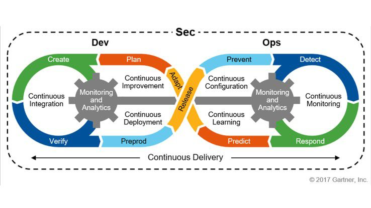 DevSecOps: Secure Development as a Continuous Improvement Process
