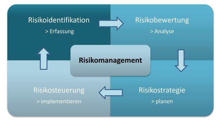 Effektives Risikomanagement – ein ewiger Kreislauf
