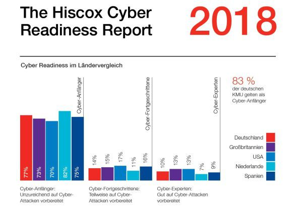 Cyber Readiness Report 2018 Hiscox