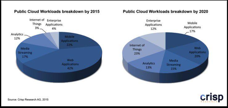 Entwicklung der Public Cloud Workloads