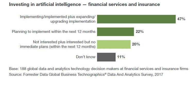 Ein Großteil der Data- und Analytics-Entscheider in der Finanzbranche nutzt bereits KI-Technologien oder plant den Einsatz.