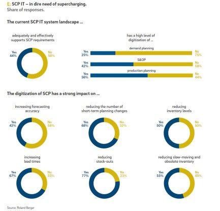 Mit der Digitalisierung und Modernisierung des Supply Chain Planning erhoffen sich die Anwender viele positive Effekte.