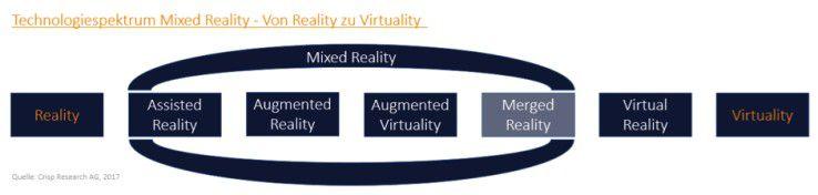 Das Technologiespektrum Mixed Reality