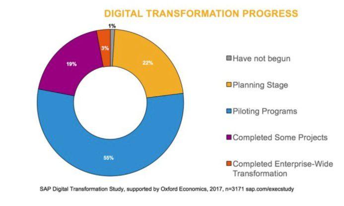 Die gute Nachricht: Laut einer Studie von SAP hat die Mehrzahl der Unternehmen bereits Digitalisierungsprojekte gestartet oder plant solche Programme.