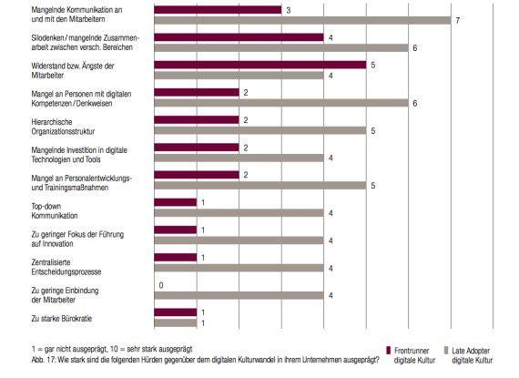 Schlechte Kommunikation, Silo-Denken und Angst von Mitarbeitern vor Neuem sind laut Capgemini Faktoren, die den digitalen Wandel in Unternehmen behindern.