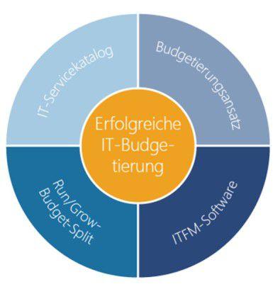 Die Bestandteile einer zukunfstfähigen IT-Budgetierung.