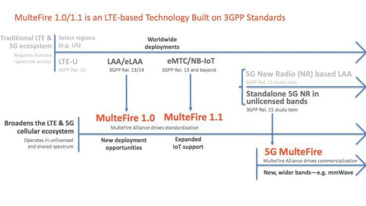 Die geplante Entwicklung von MulteFire geht in Richtung IoT und 5G.
