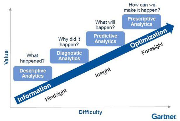 Das Analytics-Reifegradmodell von Gartner beschreibt vier Evolutionsstufen