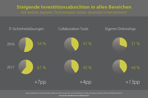 Sicherheit statt Innovation: Deutsche Unternehmen setzen auf Bewährtes.