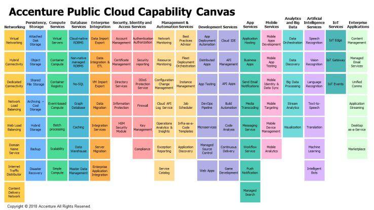 Der Cloud-Service-Baukasten wird immer größer. Das erweitert einerseits die Möglichkeiten, macht es den Anwenderunternehmen aber auch zunehmend schwer, den Überblick zu behalten.