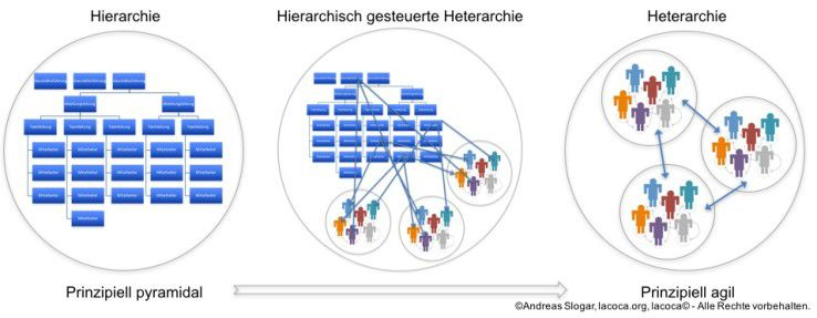 Transformation einer Organisation - Von der Hierarchie zur Heterarchie