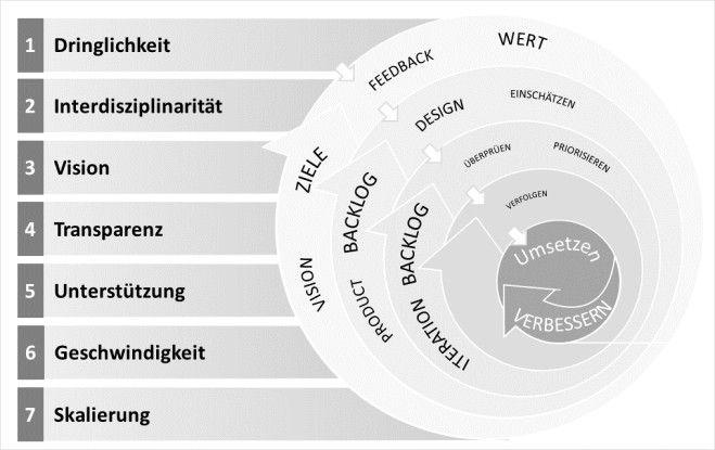 """Sieben Erfolgsfaktoren Agilität im """"Großen"""""""
