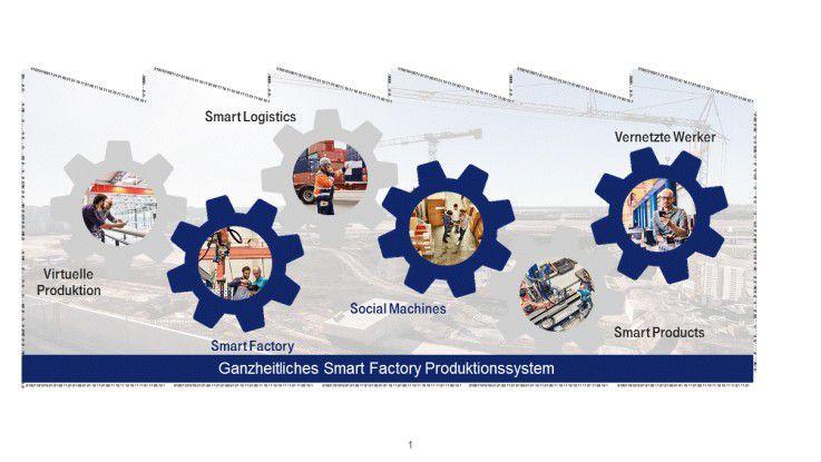Die Vision einer Smart Factory