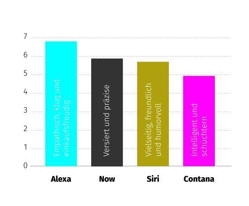 Ein Vergleich der Agentur diva-e zeigt: Siri ist zwar gut in allgemeinen Hilfestellungen, landet aber insgesamt nur auf dem dritten Platz der Sprachasstistenten.