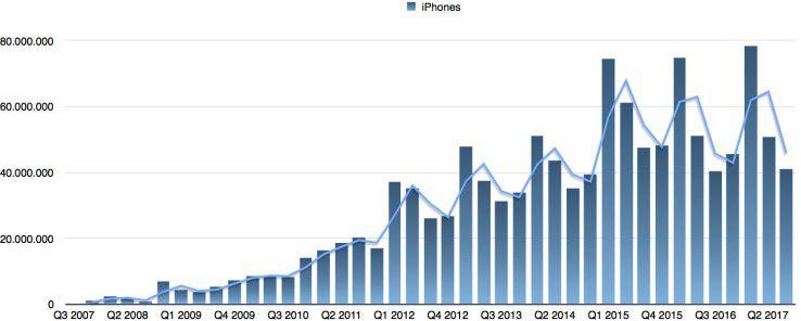 Vor allem iPhone 7 und 7 Plus treiben die Zahlen nach oben.