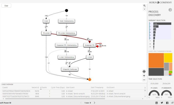 Process-Mining Prozessdarstellung (Werkzeug: PAFnow)