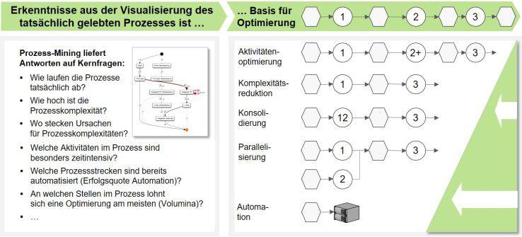 Process-Mining als Basis der Geschäftsprozessoptimierung