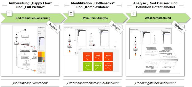 """""""Schnelle"""" Vorgehensweise zur Prozessoptimierung mit Process Mining (Werkzeug PAFnow)"""