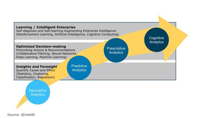 Das Analyse-Kontinuum reicht von einfachen deskriptiven bis hin zu kognitiven Analysen, bei denen selbstlernende Algorithmen zum Einsatz kommen.