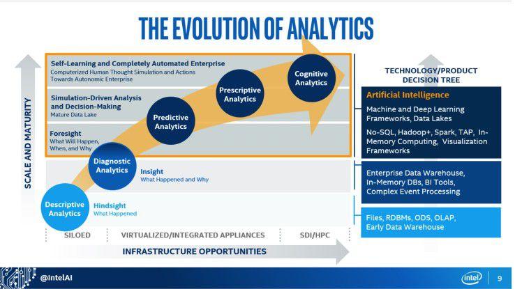 Die Kombination des Big Data Business Model Maturity Index und des Advanced-Analytics-Kontinuums liefert Unternehmen eine Orientierung, wie sie die Di-gitale Transformation zielgerichtet vorantreiben können.